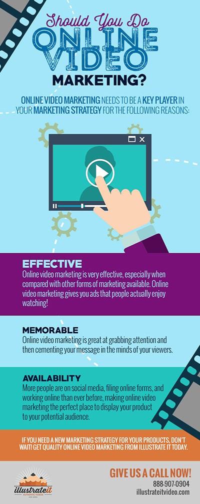 blog should you do online video marketing